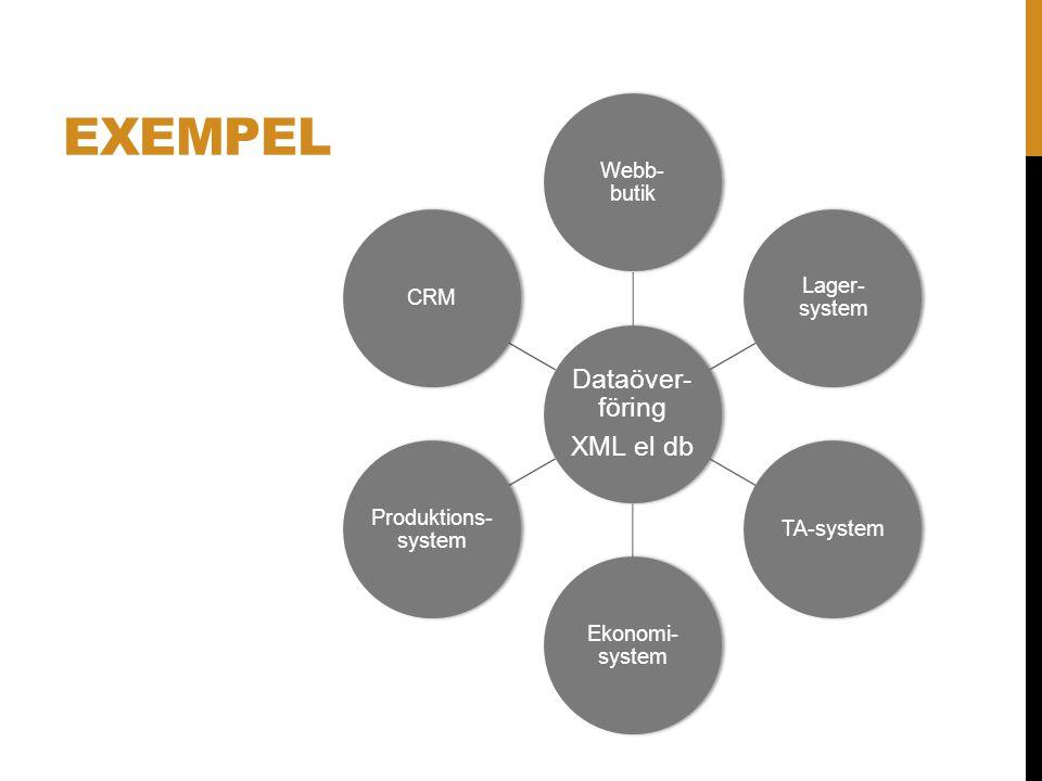 XML - ÖVRIGA BEGREPP ATT KÄNNA TILL XSLT XPath & XQuery XML Schema & DTD