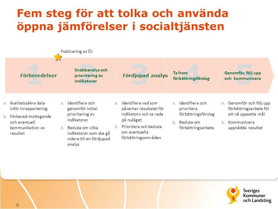 Fem steg för att tolka och använda öppna jämförelser i socialtjänsten 8 a.Kvalitetssäkra data inför inrapportering b.Förbered mottagande och eventuell