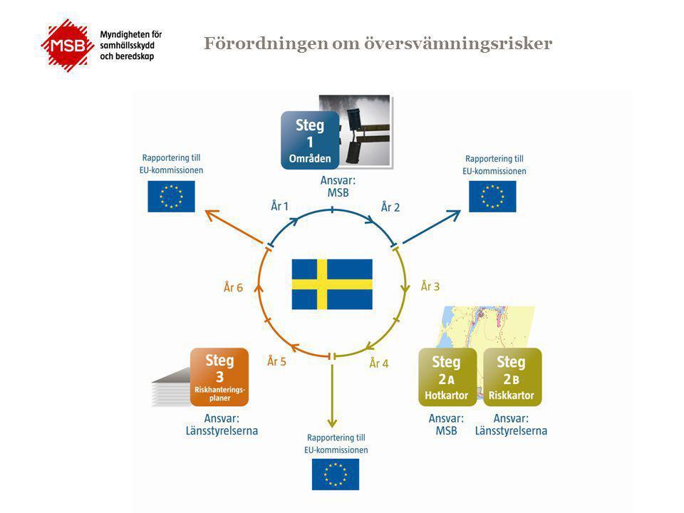 Förordningen om översvämningsrisker