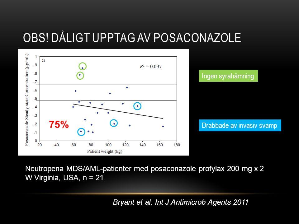 OBS! DÅLIGT UPPTAG AV POSACONAZOLE Bryant et al, Int J Antimicrob Agents 2011 75% Neutropena MDS/AML-patienter med posaconazole profylax 200 mg x 2 W