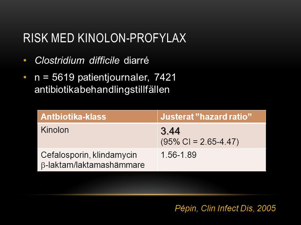 """RISK MED KINOLON-PROFYLAX •Clostridium difficile diarré •n = 5619 patientjournaler, 7421 antibiotikabehandlingstillfällen Antbiotika-klassJusterat """"ha"""