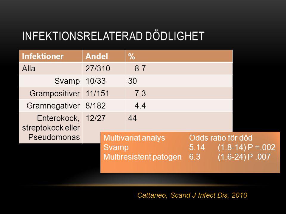 INFEKTIONSRELATERAD DÖDLIGHET InfektionerAndel% Alla27/310 8.7 Svamp10/3330 Grampositiver11/151 7.3 Gramnegativer8/182 4.4 Enterokock, streptokock ell