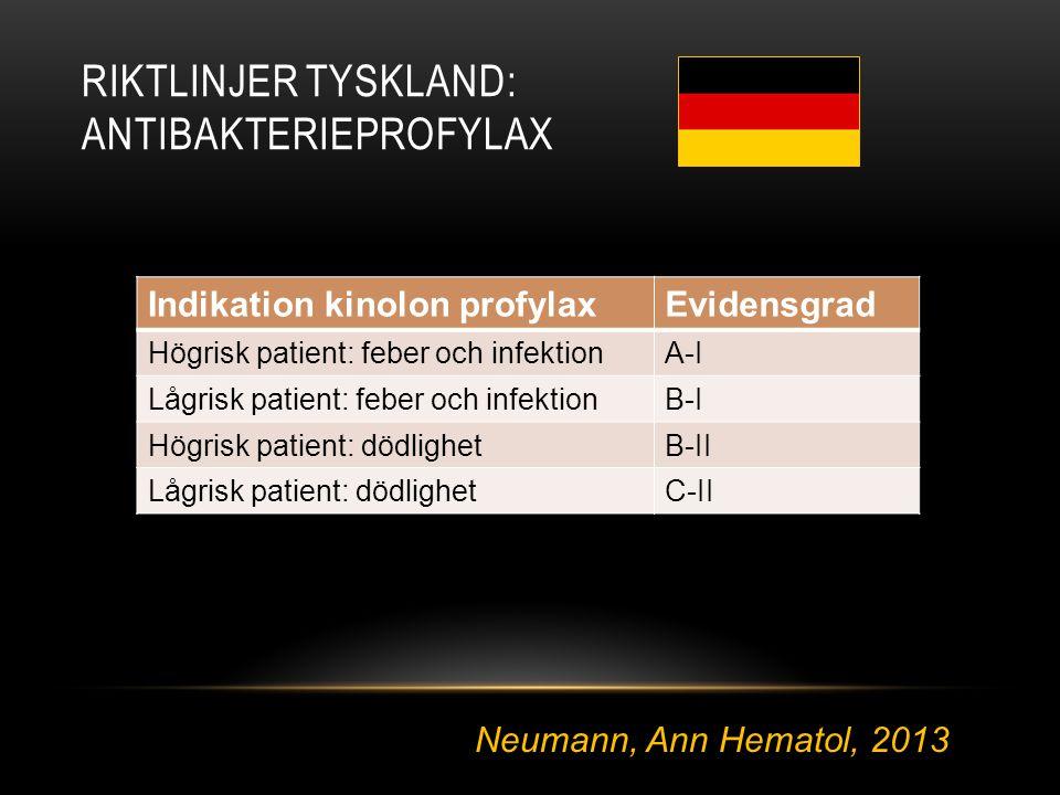 RIKTLINJER TYSKLAND: ANTIBAKTERIEPROFYLAX Indikation kinolon profylaxEvidensgrad Högrisk patient: feber och infektionA-I Lågrisk patient: feber och in