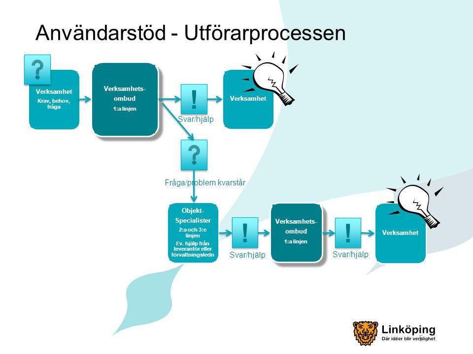 Användarstöd - Utförarprocessen 5 Verksamhet Krav, behov, fråga Verksamhet .