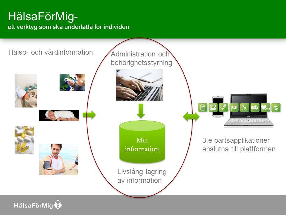 HälsaFörMig- ett verktyg som ska underlätta för individen 3:e partsapplikationer anslutna till plattformen Administration och behörighetsstyrning Min