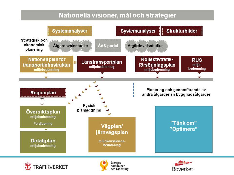 7 Systemanalyser Strukturbilder ÅVS-portal Nationella visioner, mål och strategier Nationell plan för transportinfrastruktur miljöbedömning Länstransp