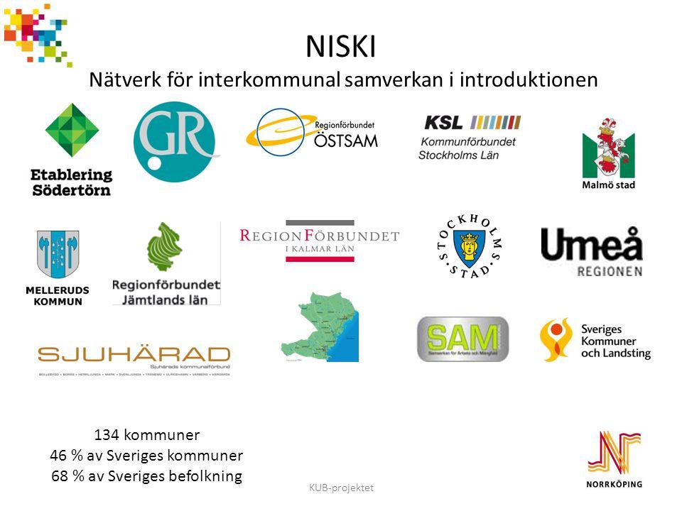 NISKI Nätverk för interkommunal samverkan i introduktionen KUB-projektet 134 kommuner 46 % av Sveriges kommuner 68 % av Sveriges befolkning