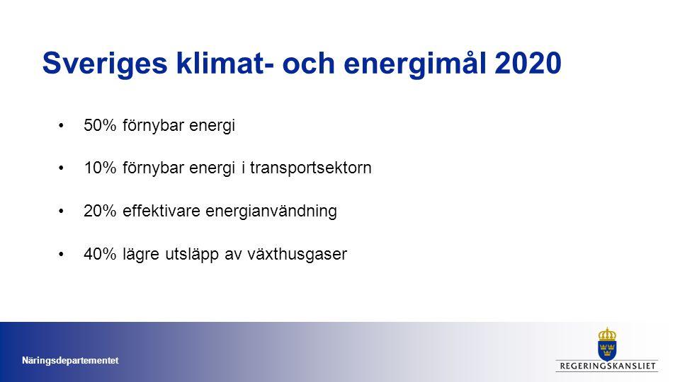 Sveriges klimat- och energimål 2020 •50% förnybar energi •10% förnybar energi i transportsektorn •20% effektivare energianvändning •40% lägre utsläpp