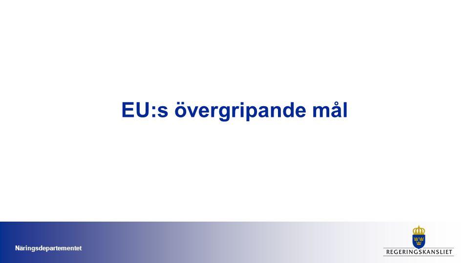 Nya Lissabonstrategin – EU2020 •Europa 2020-strategin ska ge EU en tillväxt som är smart, hållbar och inkluderande •Fem överordnade mål för sysselsättning, forskning, utbildning, fattigdomsminskning, klimat och energi Näringsdepartementet