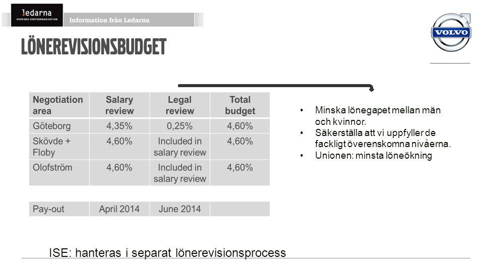 Lönerevisionsbudget •Minska lönegapet mellan män och kvinnor. •Säkerställa att vi uppfyller de fackligt överenskomna nivåerna. •Unionen: minsta löneök