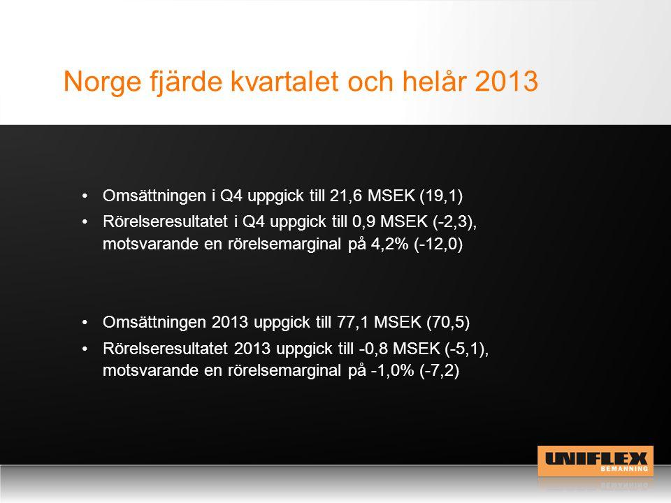 Norge fjärde kvartalet och helår 2013 •Omsättningen i Q4 uppgick till 21,6 MSEK (19,1) •Rörelseresultatet i Q4 uppgick till 0,9 MSEK (-2,3), motsvaran