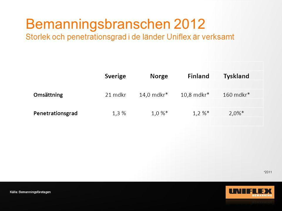 Bemanningsbranschen 2012 Storlek och penetrationsgrad i de länder Uniflex är verksamt Källa: Bemanningsföretagen SverigeNorgeFinlandTyskland Omsättnin