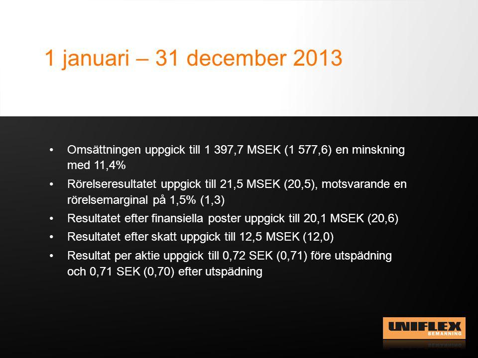 Sverige fjärde kvartalet och helår 2013 •Omsättningen i Q4 uppgick till 300,1 MSEK (353,8) •Rörelseresultatet i Q4 uppgick till 4,7 MSEK (2,0), motsvarande en rörelsemarginal på 1,6% (0,6) •Omsättningen 2013 uppgick till 1 274,1 MSEK (1 500,5) •Rörelseresultatet 2013 uppgick till 31,1 MSEK (31,0), motsvarande en rörelsemarginal på 2,4% (2,1)