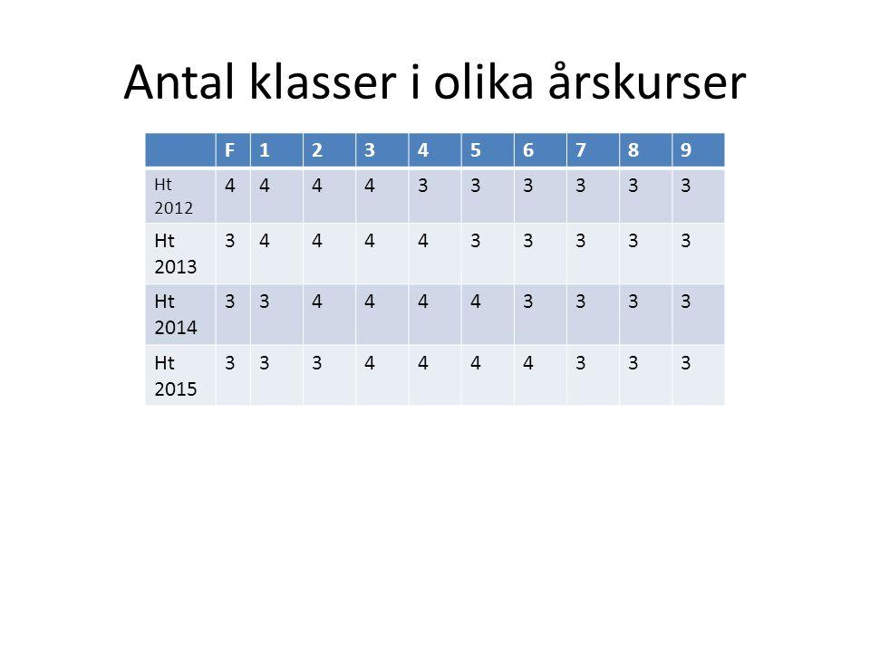 Antal klasser i olika årskurser åk 4 åk 5 åk 6 F123456789 Ht 2012 4444333333 Ht 2013 3444433333 Ht 2014 3344443333 Ht 2015 3334444333