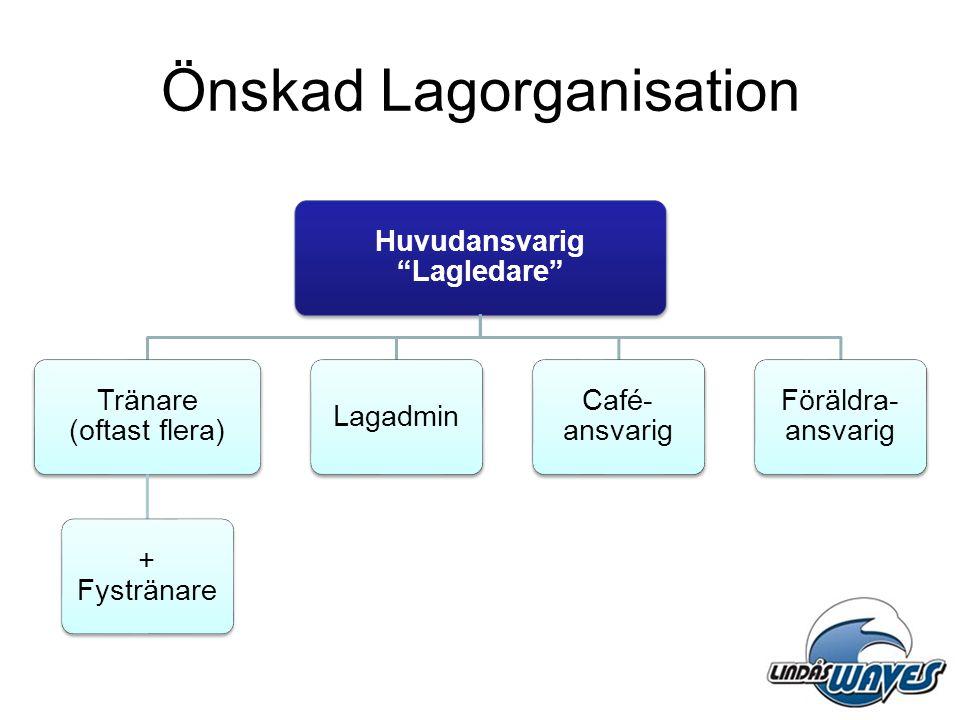 """Önskad Lagorganisation Huvudansvarig """"Lagledare"""" Tränare (oftast flera) + Fystränare Lagadmin Café- ansvarig Föräldra- ansvarig"""