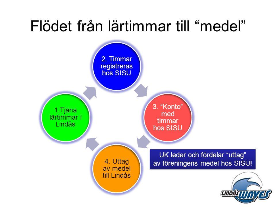 """Flödet från lärtimmar till """"medel"""" 2. Timmar registreras hos SISU 3. """"Konto"""" med timmar hos SISU 4. Uttag av medel till Lindås 1.Tjäna lärtimmar i Lin"""