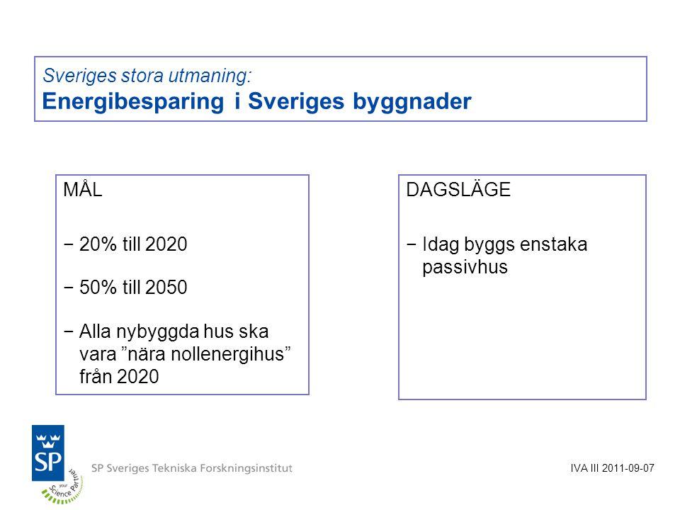 Sveriges stora utmaning: Energibesparing i Sveriges byggnader MÅL −20% till 2020 −50% till 2050 −Alla nybyggda hus ska vara nära nollenergihus från 2020 DAGSLÄGE −Idag byggs enstaka passivhus IVA III 2011-09-07