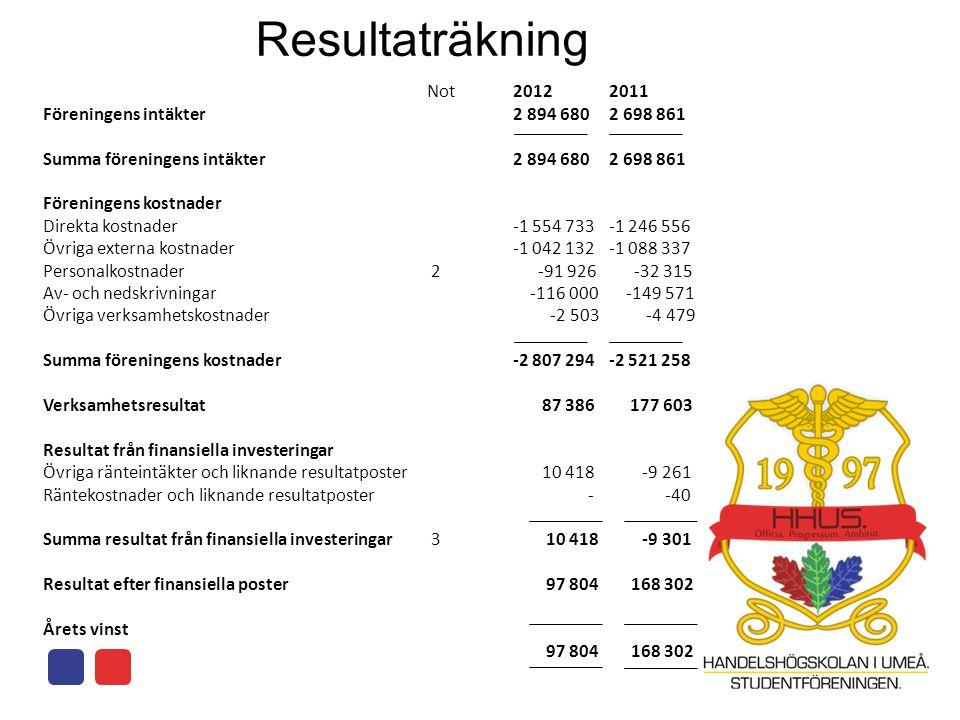 Resultaträkning Not Föreningens intäkter Summa föreningens intäkter Föreningens kostnader Direkta kostnader Övriga externa kostnader Personalkostnader