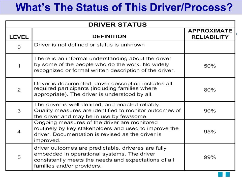 5 What's The Status of This Driver/Process?