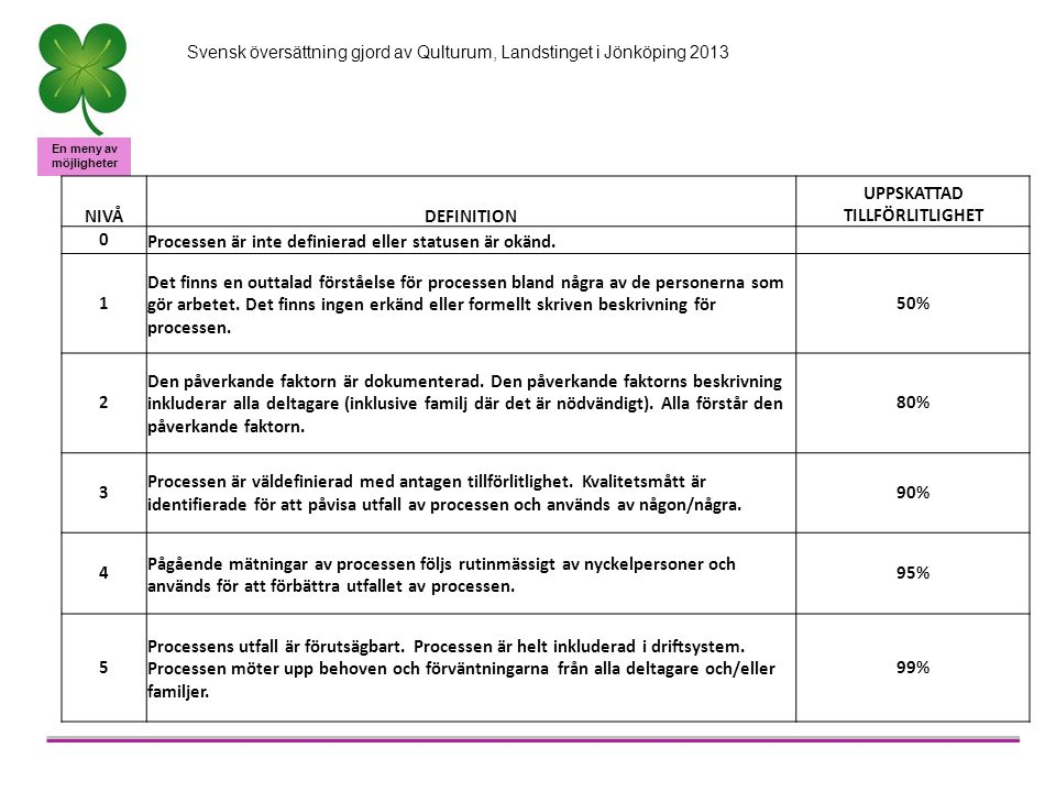 En meny av möjligheter Svensk översättning gjord av Qulturum, Landstinget i Jönköping 2013 NIVÅDEFINITION UPPSKATTAD TILLFÖRLITLIGHET 0Processen är inte definierad eller statusen är okänd.