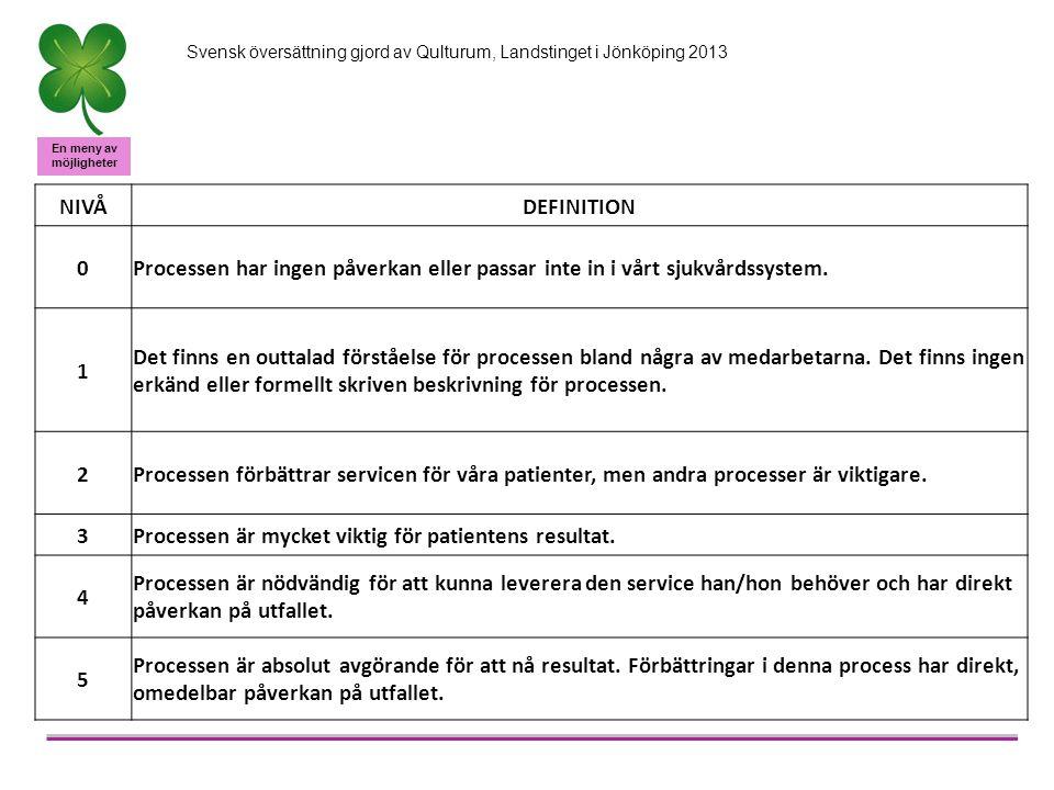 En meny av möjligheter Svensk översättning gjord av Qulturum, Landstinget i Jönköping 2013 NIVÅDEFINITION 0Processen har ingen påverkan eller passar inte in i vårt sjukvårdssystem.
