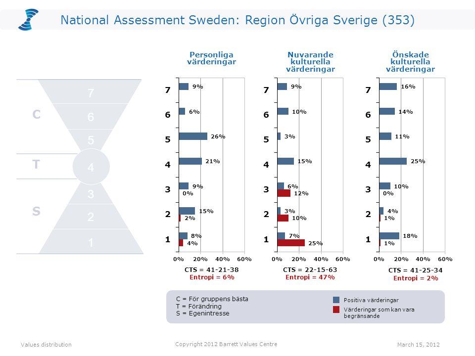 CTS = 41-21-38 Entropi = 6% CTS = 22-15-63 Entropi = 47% Personliga värderingar CTS = 41-25-34 Entropi = 2% 1 2 7 6 5 4 3 National Assessment Sweden: Region Övriga Sverige (353) Values distribution March 15, 2012 Copyright 2012 Barrett Values Centre Positiva värderingar Värderingar som kan vara begränsande Nuvarande kulturella värderingar Önskade kulturella värderingar C T S 2 1 3 4 5 6 7 C = För gruppens bästa T = Förändring S = Egenintresse