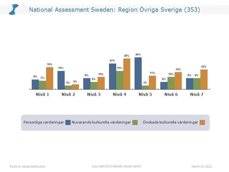 Personliga värderingarNuvarande kulturella värderingarÖnskade kulturella värderingar National Assessment Sweden: Region Övriga Sverige (353) Positive Values distribution Copyright 2012 Barrett Values Centre March 15, 2012