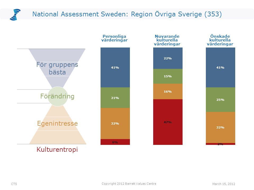 National Assessment Sweden: Region Övriga Sverige (353) Common Good Transformation Self-Interest Kulturentropi Personliga värderingar Nuvarande kultur