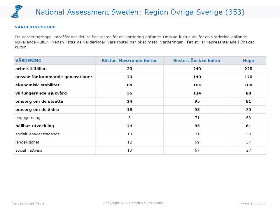 National Assessment Sweden: Region Övriga Sverige (353) VÄRDERING Röster: Nuvarande kulturRöster: Önskad kulturHopp arbetstillfällen20240220 ansvar för kommande generationer20140120 ekonomisk stabilitet64164100 välfungerande sjukvård3612488 omsorg om de utsatta149581 omsorg om de äldre189375 engagemang87163 hållbar utveckling248561 socialt ansvarstagande137158 långsiktighet126957 social rättvisa106757 Ett värderingshopp inträffar när det är fler röster för en värdering gällande Önskad kultur än för en värdering gällande Nuvarande kultur.
