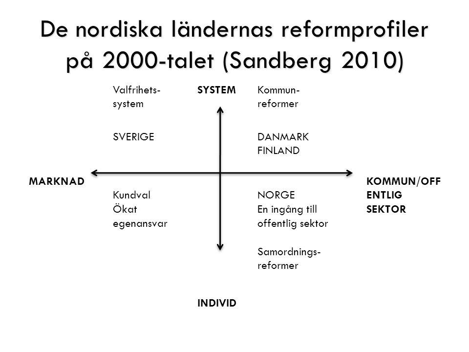 De nordiska ländernas reformprofiler på 2000-talet (Sandberg 2010) Valfrihets- system SYSTEMKommun- reformer SVERIGEDANMARK FINLAND MARKNAD Kundval Ökat egenansvar NORGE En ingång till offentlig sektor Samordnings- reformer KOMMUN/OFF ENTLIG SEKTOR INDIVID