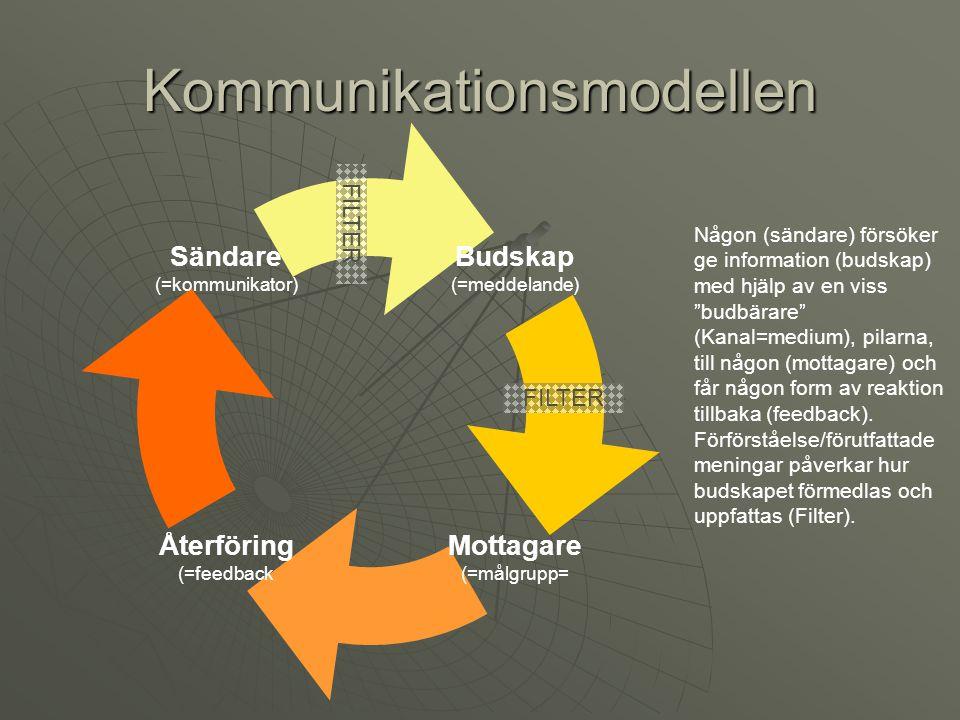 Kommunikationsmodellen Budskap (=meddelande) Mottagare (=målgrupp= Återföring (=feedback Sändare (=kommunikator) Någon (sändare) försöker ge informati