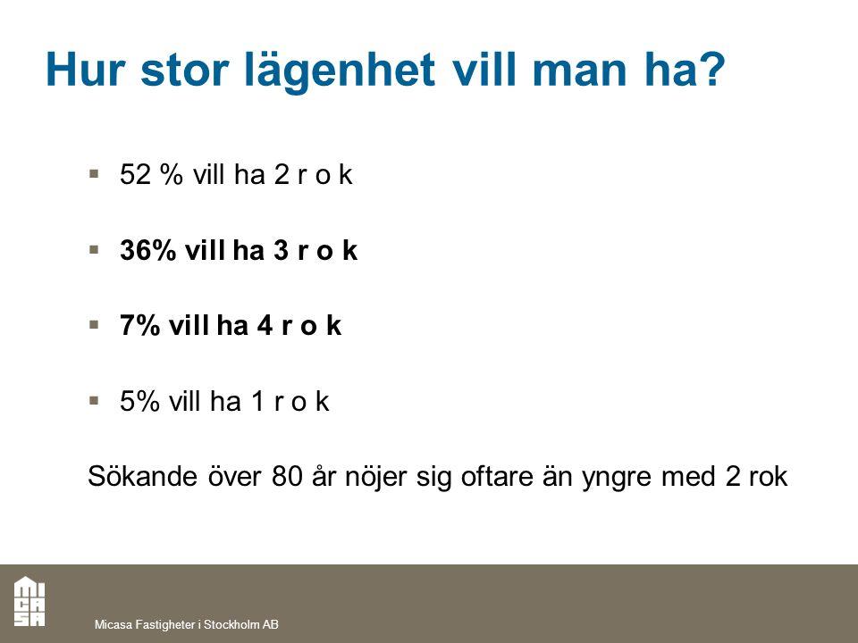 Hur stor lägenhet vill man ha?  52 % vill ha 2 r o k  36% vill ha 3 r o k  7% vill ha 4 r o k  5% vill ha 1 r o k Sökande över 80 år nöjer sig oft