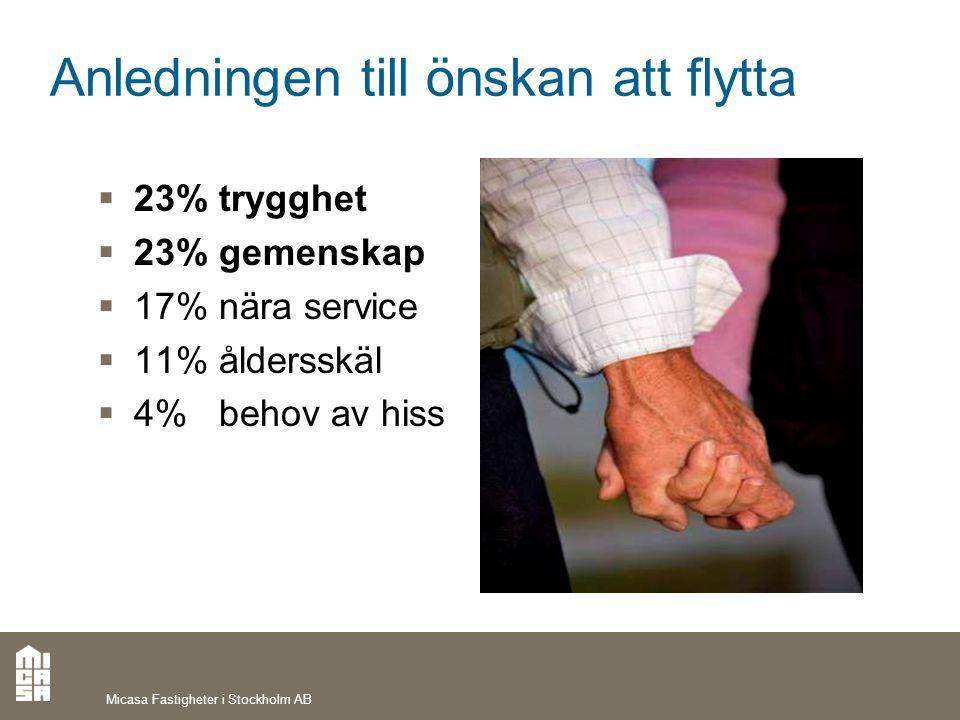 Anledningen till önskan att flytta  23% trygghet  23% gemenskap  17% nära service  11% åldersskäl  4% behov av hiss Micasa Fastigheter i Stockhol