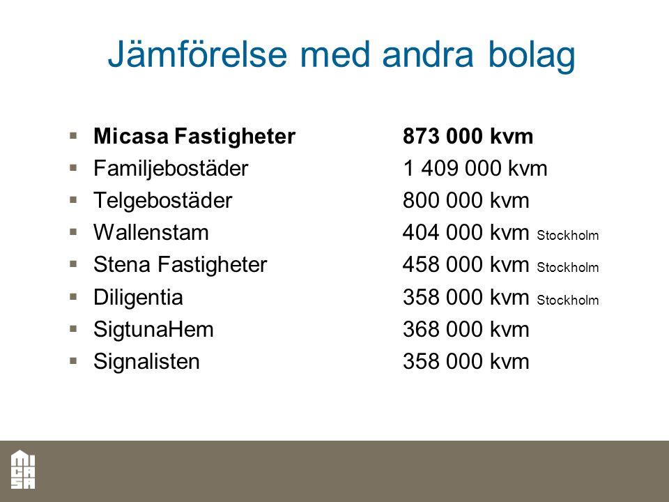 Jämförelse med andra bolag  Micasa Fastigheter873 000 kvm  Familjebostäder1 409 000 kvm  Telgebostäder800 000 kvm  Wallenstam404 000 kvm Stockholm