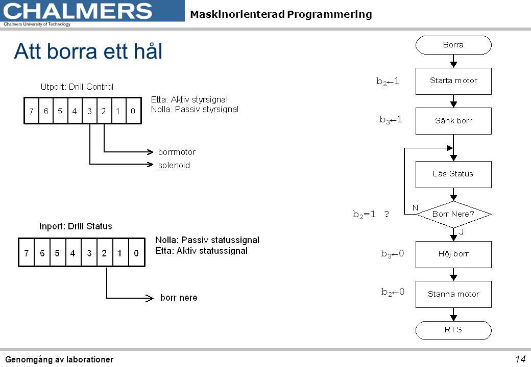 Maskinorienterad Programmering Genomgång av laborationer 14 Att borra ett hål b 2 ←1 b 3 ←1 b 3 ←0 b 2 ←0 b 2 =1 ?
