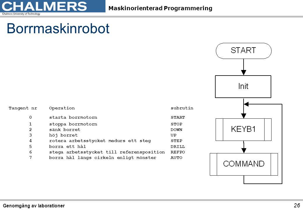 Maskinorienterad Programmering Genomgång av laborationer 26 Borrmaskinrobot Tangent nr Operationsubrutin 0starta borrmotornSTART 1stoppa borrmotornSTO
