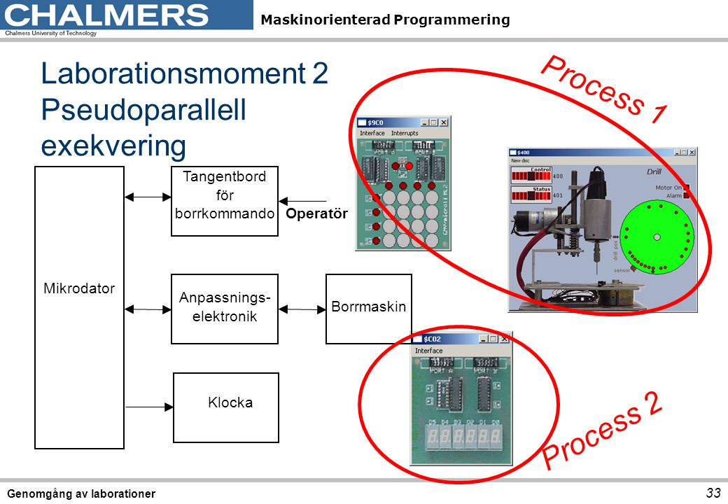 Maskinorienterad Programmering Genomgång av laborationer 33 Laborationsmoment 2 Pseudoparallell exekvering Operatör Tangentbord för borrkommando Anpassnings- elektronik Borrmaskin Mikrodator Klocka Process 2 Process 1