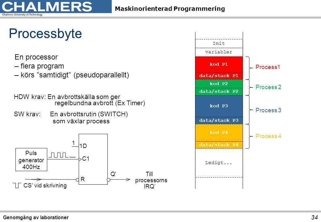 Maskinorienterad Programmering Genomgång av laborationer 34 C1 1D R Puls generator 400Hz 1 Q Till processorns IRQ' CS' vid skrivning Processbyte En processor – flera program – körs samtidigt (pseudoparallellt) HDW krav: En avbrottskälla som ger regelbundna avbrott (Ex Timer) SW krav: En avbrottsrutin (SWITCH) som växlar process Init variabler kod P1 data/stack P1 kod P2 data/stack P2 kod P3 data/stack P3 kod P4 data/stack P4 Ledigt...