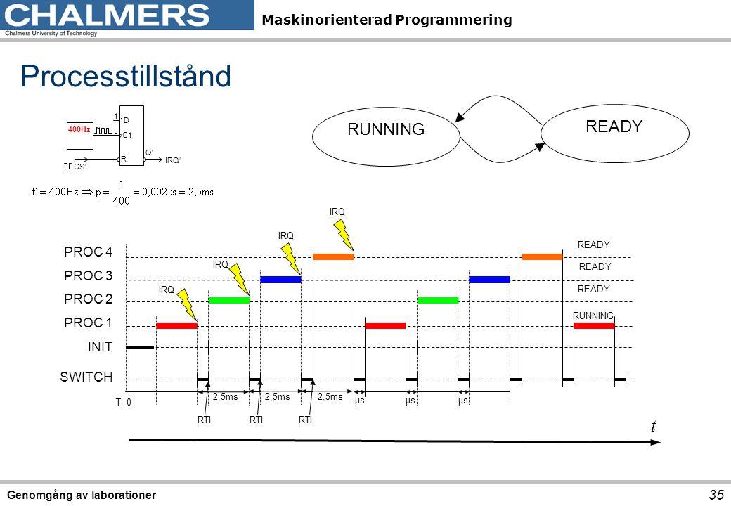 Maskinorienterad Programmering Genomgång av laborationer 35 PROC 4 PROC 3 PROC 2 PROC 1 INIT SWITCH 2,5ms μsμs READY RUNNING T=0 IRQ RTI t RUNNING READY Processtillstånd 2,5ms μsμsμsμs C1 1D R 400Hz 1 Q IRQ' CS'
