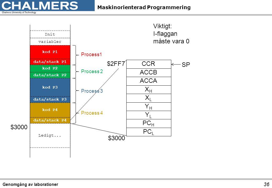 Maskinorienterad Programmering Genomgång av laborationer 36 $3000 Init variabler kod P1 data/stack P1 kod P2 data/stack P2 kod P3 data/stack P3 kod P4