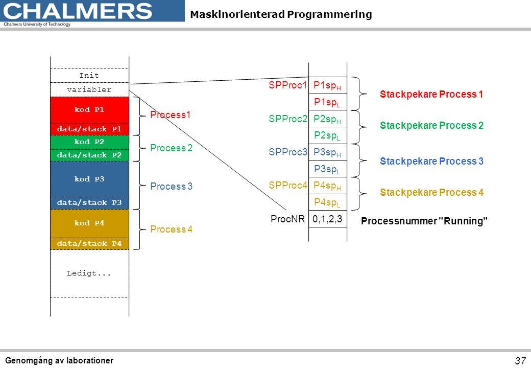 Maskinorienterad Programmering Genomgång av laborationer 37 Stackpekare Process 1 Stackpekare Process 2 Stackpekare Process 3 Stackpekare Process 4 Processnummer Running Init variabler kod P1 data/stack P1 kod P2 data/stack P2 kod P3 data/stack P3 kod P4 data/stack P4 Ledigt...