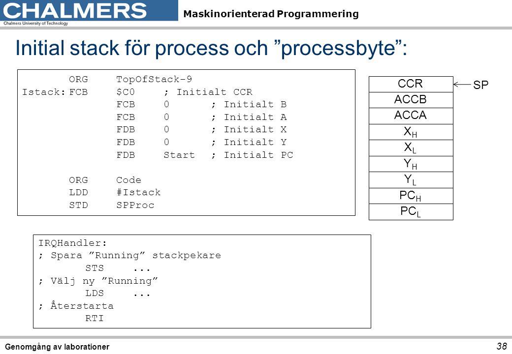 Maskinorienterad Programmering Initial stack för process och processbyte : 38 Genomgång av laborationer SP PC L PC H YLYL YHYH XLXL XHXH ACCA ACCB CCR ORGTopOfStack-9 Istack:FCB$C0; Initialt CCR FCB0; Initialt B FCB0; Initialt A FDB0; Initialt X FDB0; Initialt Y FDBStart; Initialt PC ORGCode LDD#Istack STDSPProc IRQHandler: ; Spara Running stackpekare STS...