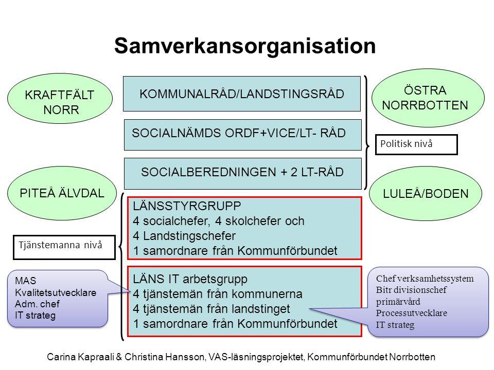 KOMMUNALRÅD/LANDSTINGSRÅD SOCIALBEREDNINGEN + 2 LT-RÅD SOCIALNÄMDS ORDF+VICE/LT- RÅD Samverkansorganisation LÄNSSTYRGRUPP 4 socialchefer, 4 skolchefer