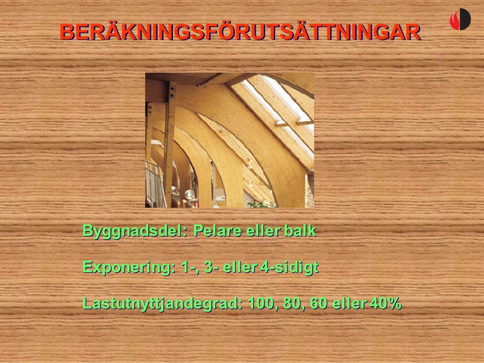 Byggnadsdel: Pelare eller balk Exponering: 1-, 3- eller 4-sidigt Lastutnyttjandegrad: 100, 80, 60 eller 40%