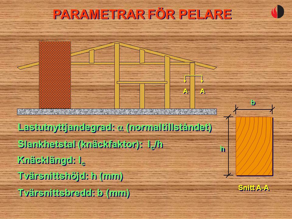 PARAMETRAR FÖR PELARE Lastutnyttjandegrad:  (normaltillståndet) Tvärsnittshöjd: h (mm) Tvärsnittsbredd: b (mm) Slankhetstal (knäckfaktor): l c /h Knäcklängd: l c h h Snitt A-A b b A