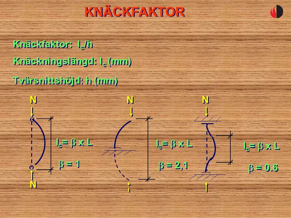 KNÄCKFAKTOR Tvärsnittshöjd: h (mm) Knäckfaktor: l c /h Knäckningslängd: l c (mm) O O N N N N I c =  x L  = 1 N N I c =  x L  = 2,1 I c =  x L  = 0.6 N N
