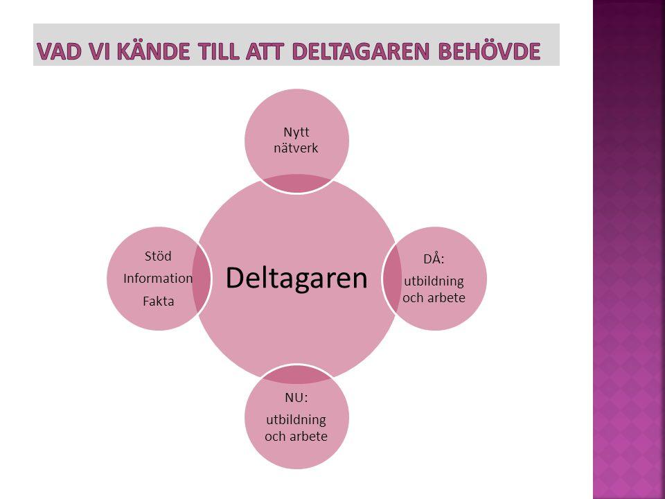 Deltagaren Nytt nätverk DÅ: utbildning och arbete NU: utbildning och arbete Stöd Information Fakta