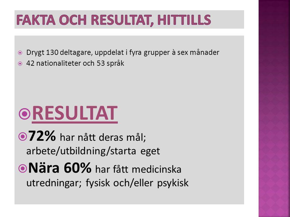  Drygt 130 deltagare, uppdelat i fyra grupper à sex månader  42 nationaliteter och 53 språk  RESULTAT  72% har nått deras mål; arbete/utbildning/starta eget  Nära 60% har fått medicinska utredningar; fysisk och/eller psykisk
