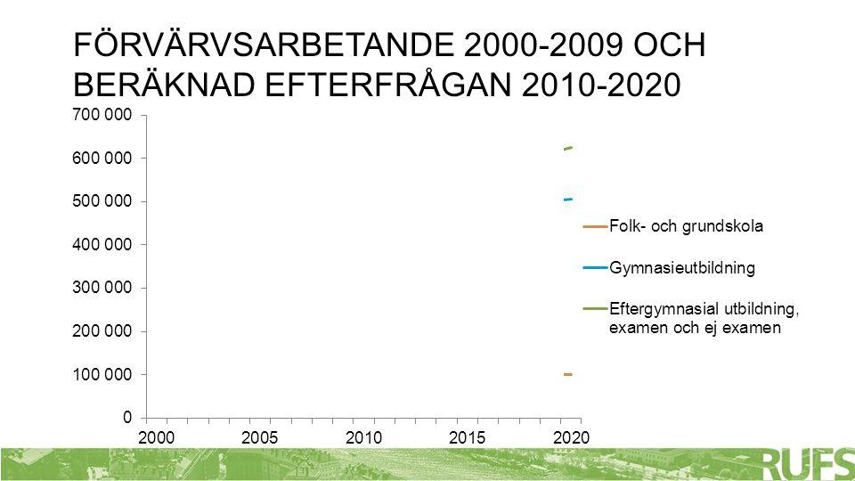 FÖRVÄRVSARBETANDE 2000-2009 OCH BERÄKNAD EFTERFRÅGAN 2010-2020