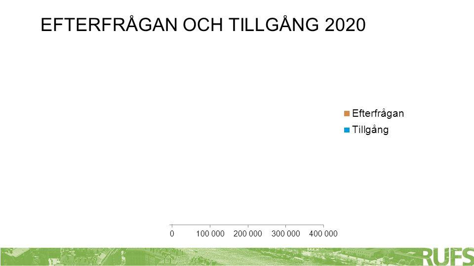 EFTERFRÅGAN OCH TILLGÅNG 2020